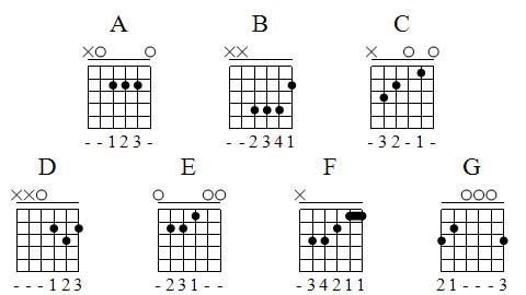 17 Best images about C major guitar Chord on Pinterest