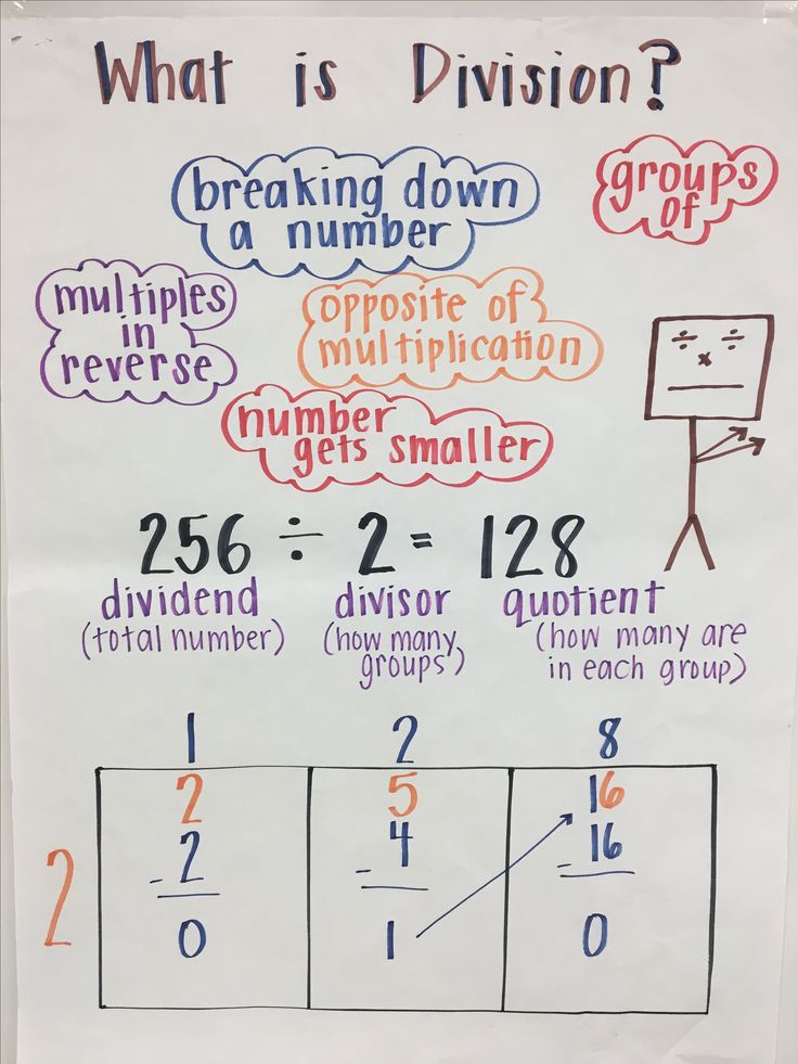 tape diagram anchor chart multiplication honeywell thermostat wiring th4110d1007 best 25+ division strategies ideas on pinterest | math division, teaching and ...