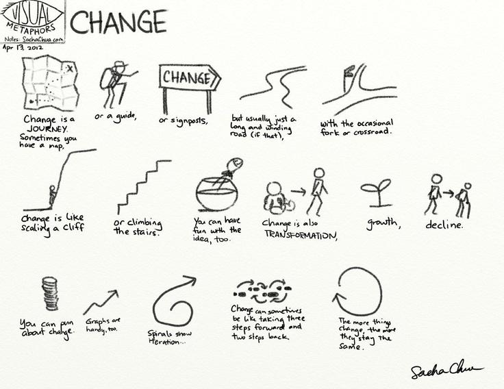20 best images about Change Management on Pinterest