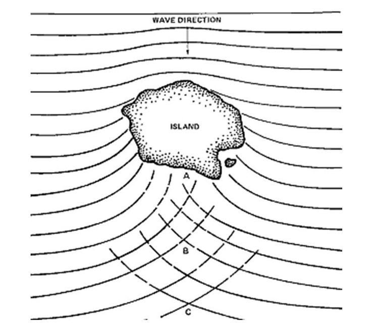 diagram ocean waves