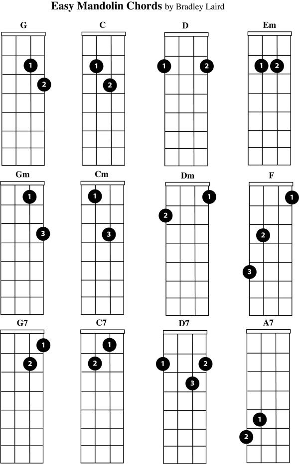 28 best images about Mandolin tabs on Pinterest