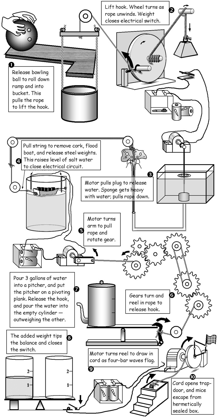 66 best images about Rube Goldberg Machines. on Pinterest