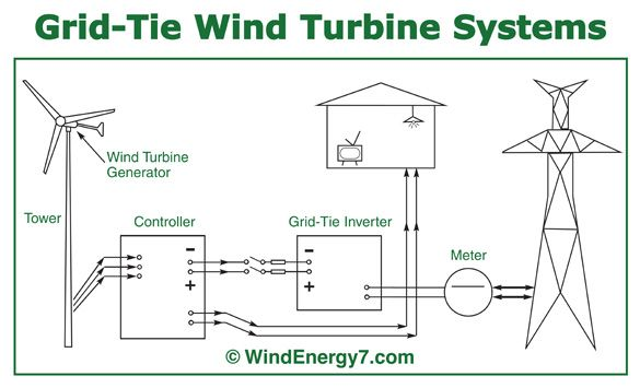 10kw Grid Tie Solar Wiring Diagram Http Www Windmills For Electricity Plans Com The Most