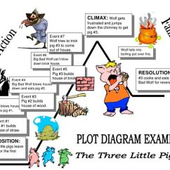 Plot Diagram Three Little Pigs Trailer Light Wiring 6 Pin Best 25+ Ideas On Pinterest | Teaching Plot, Map And Story Elements Chart