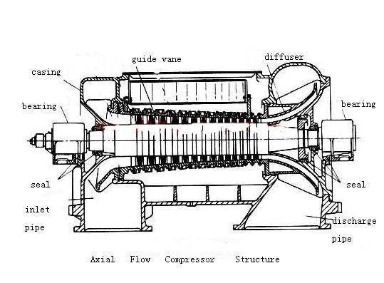 pin gas turbine engine diagram on pinterest