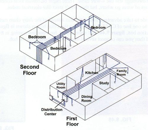 Correctly Wiring Indoor Network Panel (Att Uverse Router