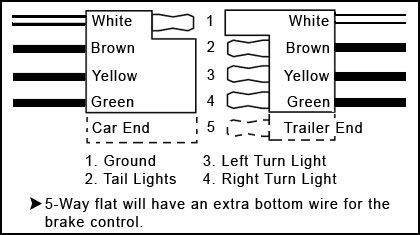 flat 4 pin trailer wiring diagram how to make a in word 6 | camping, r v wiring, outdoors pinterest flats and trailers