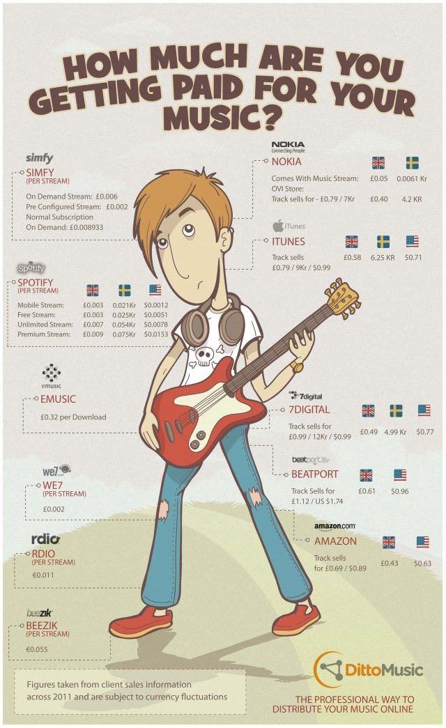 How Much are Musicians Actually Making per Stream Infographic  Daily Infographic