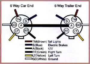 Trailer Wiring Diagram on Trailer Wiring Connector Diagrams For 6 7 Conductor Plugs | Dev