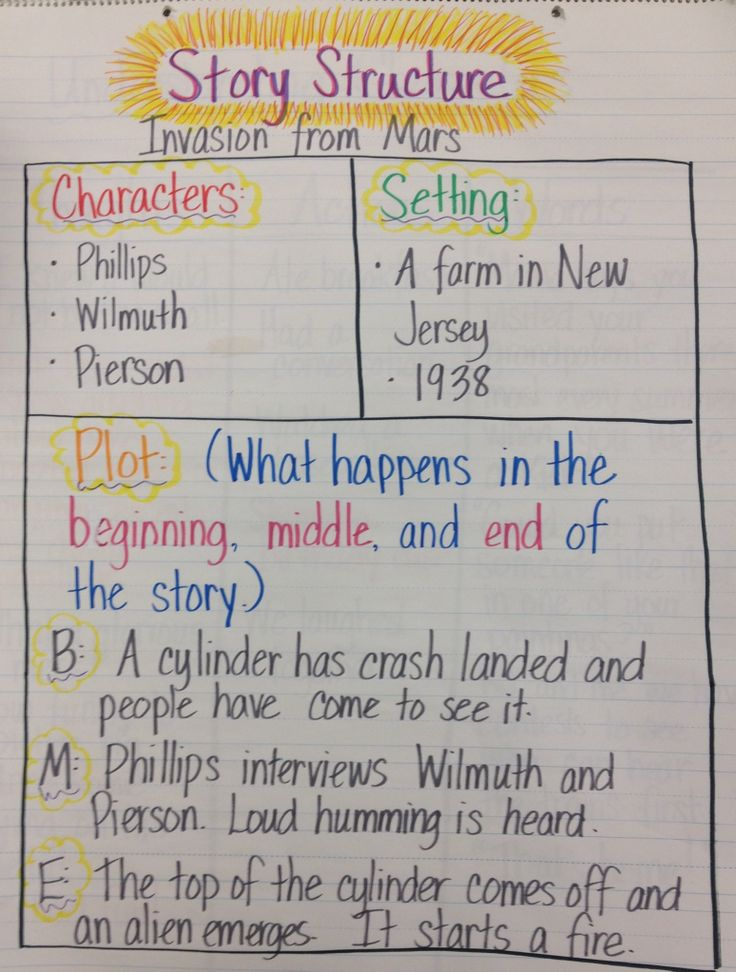 story plot diagram worksheet 2010 accord fuse box structure anchor chart (characters, setting, beginning, middle, end)   teaching - ...