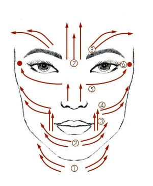Diagram showing a facial massage routine that you can