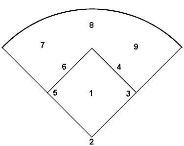 25+ best ideas about Baseball Scores on Pinterest