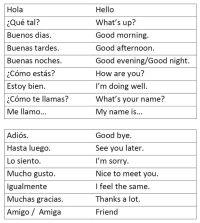 Greetings   Spanish Worksheets for W&E   Pinterest ...