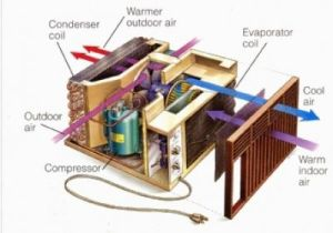 Outside AC Unit Diagram | How to Tune Up Your Window Air