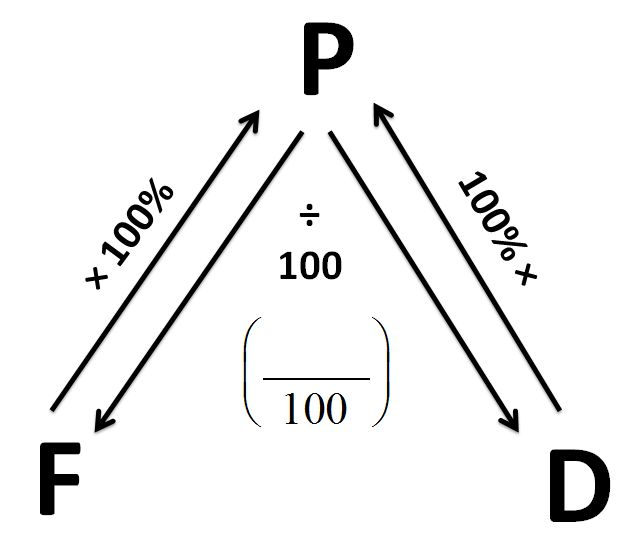1000+ images about Math: Fractions, Decimals, Percents on