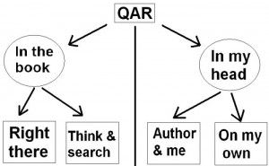 82 best images about QAR: Question Answer Relationships on