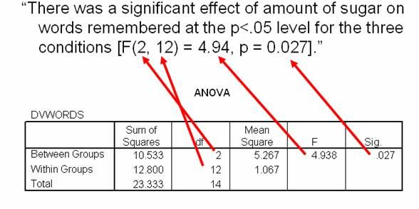 Reporting ANOVA in APA Style http://statistics-help-for