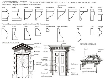 THE ELEMENTS OF STYLE Encyclopedia of Domestic