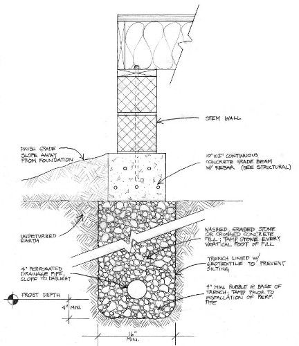 Build Naturally...Blog: What is a Rubble Trench Foundation