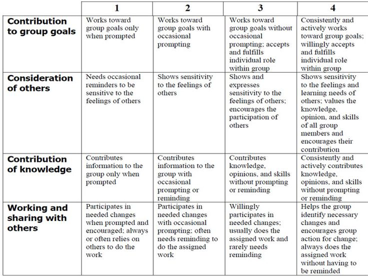 How To Use A Rubric Without Stifling Creativity Teaching