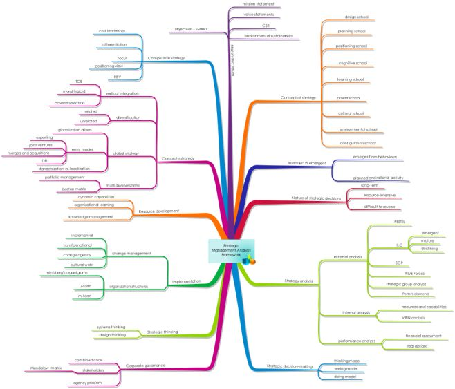 282 Best Mind Mapping Images On Pinterest