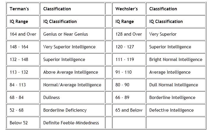 The IQ classification chart below contains two different ...