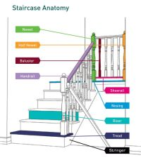 17 best images about Stairs: Two boxed landings, 180 ...