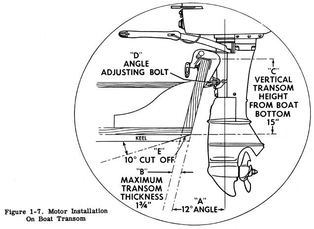 How To Measure Transom Height For Outboard Motor