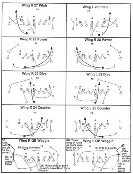 57 best images about Offensive Football Systems/Plays on