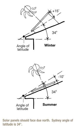 Illustration showing seasonal angle of elevation of a