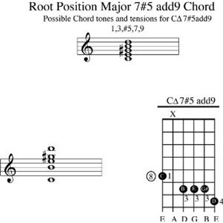 258 best images about Guitar Chords and Music on Pinterest