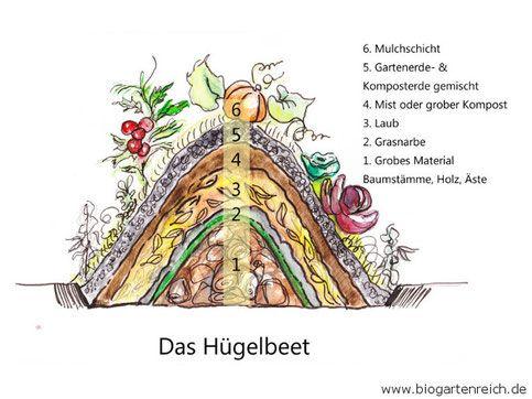 Die 25 Besten Ideen Zu Permakultur Auf Pinterest Gartenbau