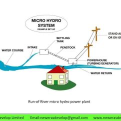 Solar Micro Inverter Wiring Diagram Daewoo Matiz Run-of-river Hydro System-green Power-clean Energy-water Power-water Electricity (jack ...