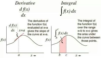 Derivative vs Integral | mathxmap | Pinterest