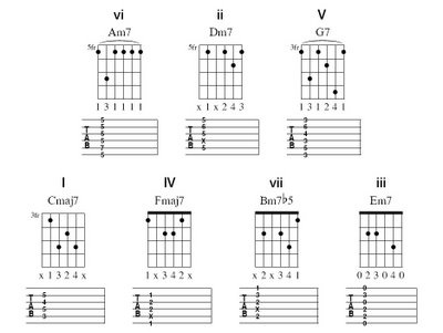 17+ images about Guitar Scales, Charts, Modes, Etc. on