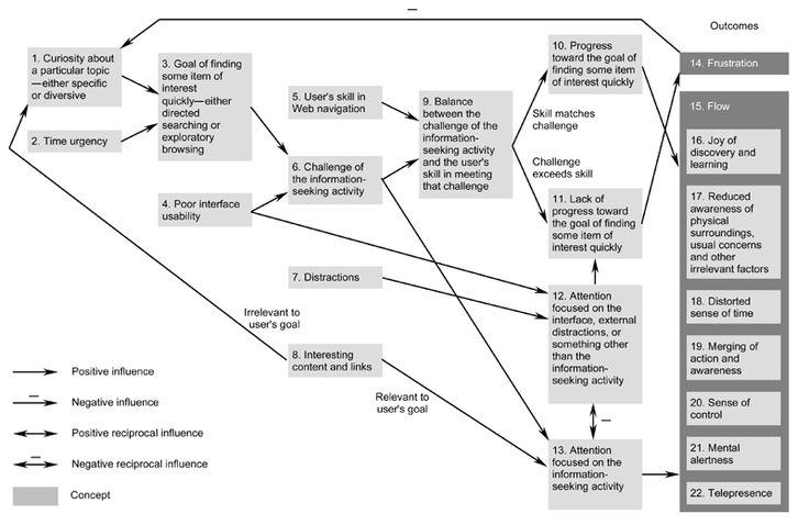 Diagrama GT num artigo de 2004 de Steven Pace, da Faculty