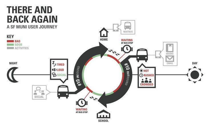 New Ways of Visualizing the Customer Journey Map on
