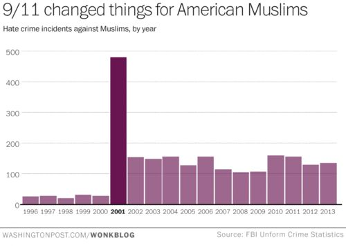 911 Changed things for American Muslims Hate crime