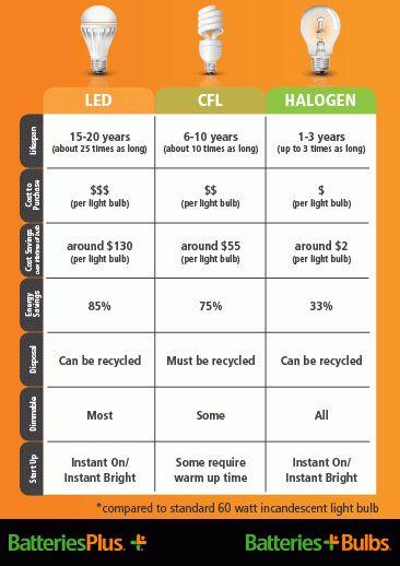 Light Bulb Energy Efficiency Calculator Infographic Via