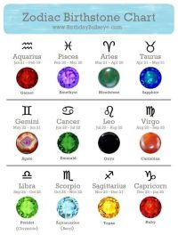 Zodiac Birthstones - figure out your #birthstone based on ...