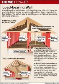 Best 25+ Load bearing wall ideas on Pinterest | Subway ...