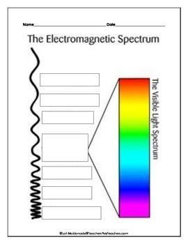 25+ best ideas about Electromagnetic Spectrum on Pinterest