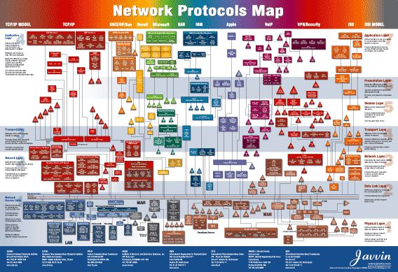 Osi Model Protocols Network Protocols Map Poster TheInternets