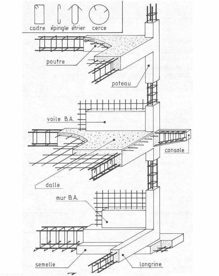 1000+ images about Civil engineer on Pinterest