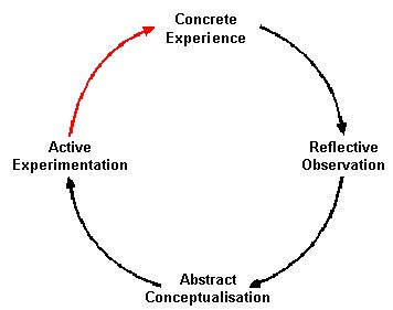 1000+ images about Reflective Practice on Pinterest