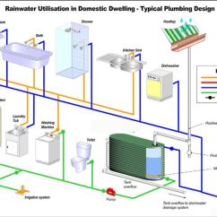 Green Roof Water Runoff Diagram Rotary Encoder Wiring Harvesting With Ground Recharge System | Architecture: Diagrams And ...