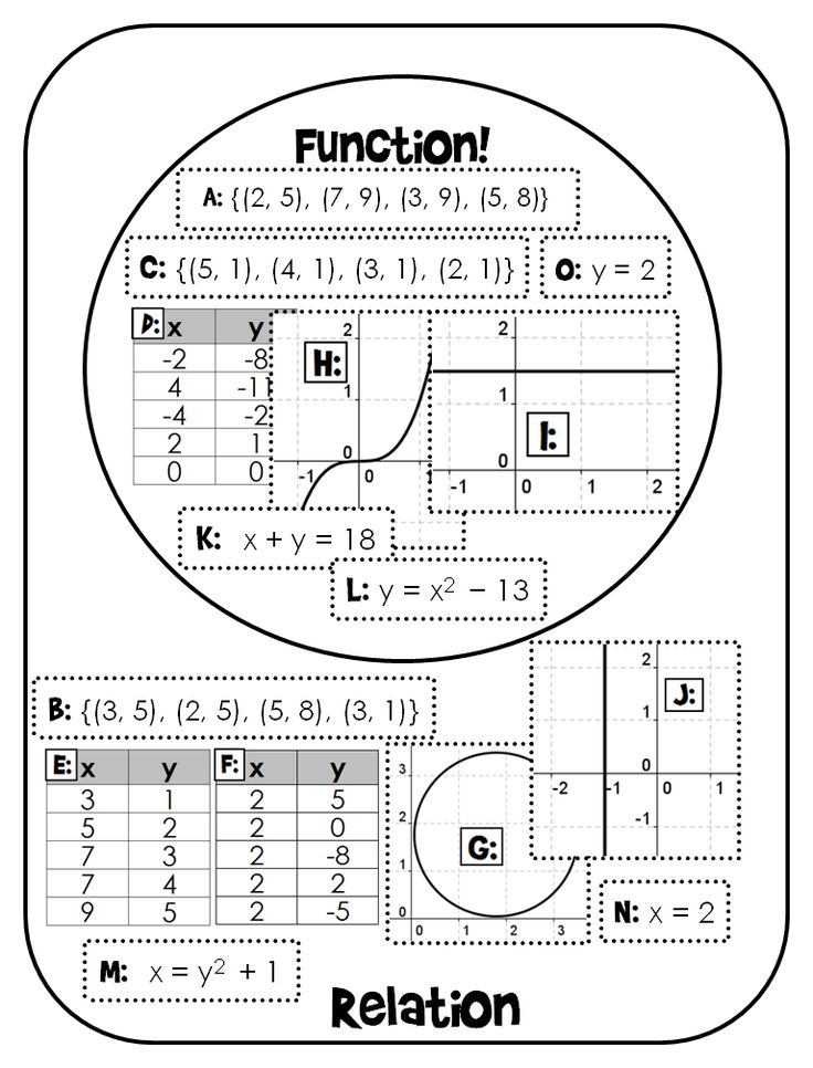 69 best images about Functions on Pinterest