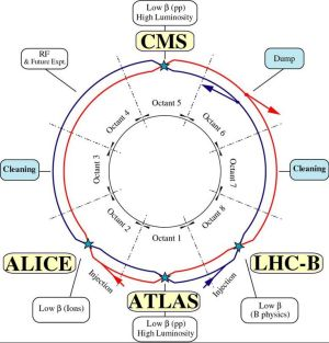 Diagram of the Large Hadron Collider at CERN | Explorations | Pinterest | Large hadron collider