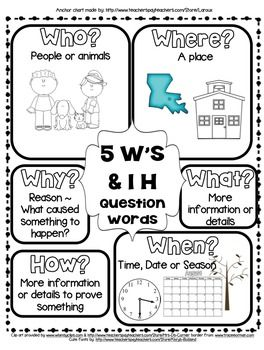 25+ best ideas about Questioning anchor chart on Pinterest