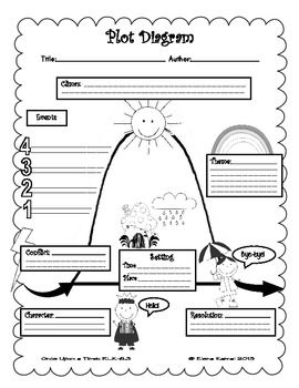 Graphic organizers, Plot diagram and Free graphics on